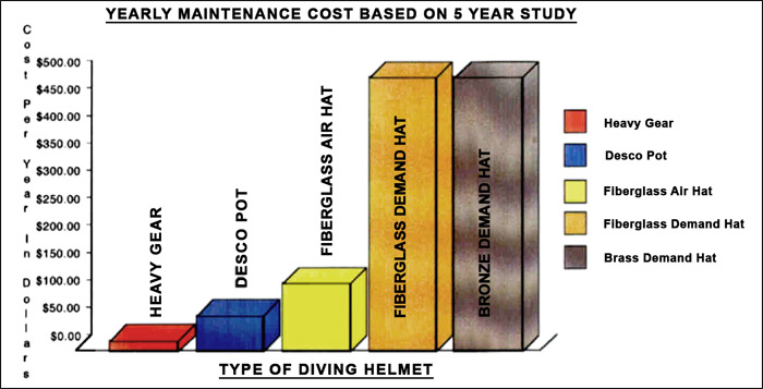 Air Hat 5 Year Maintenance Cost graph