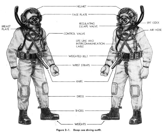 Deep Sea Diving Outfit Parts and descriptions